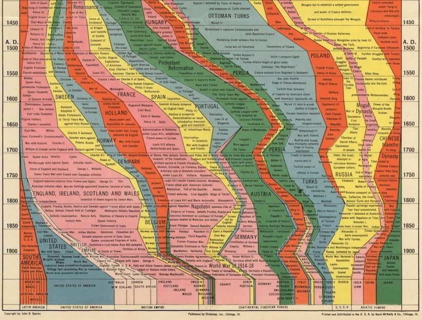 Partial image of Histomap of World History from Slate.com.