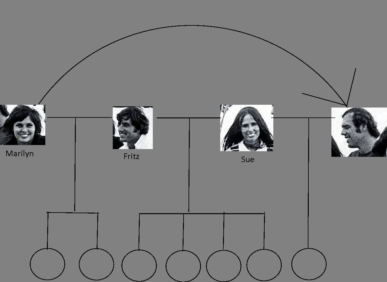 Peterson Kekich family tree chart