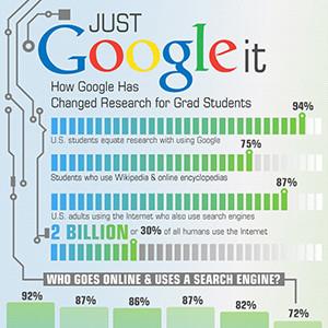 Google: A Noun. A Verb. A Way of Life