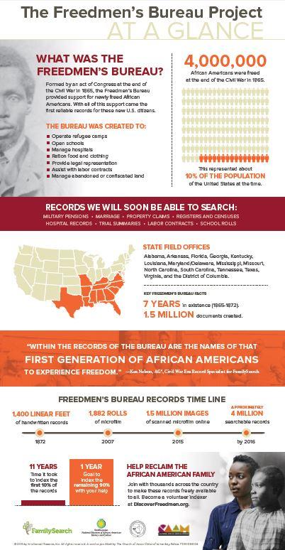 freedmens bureau infographic
