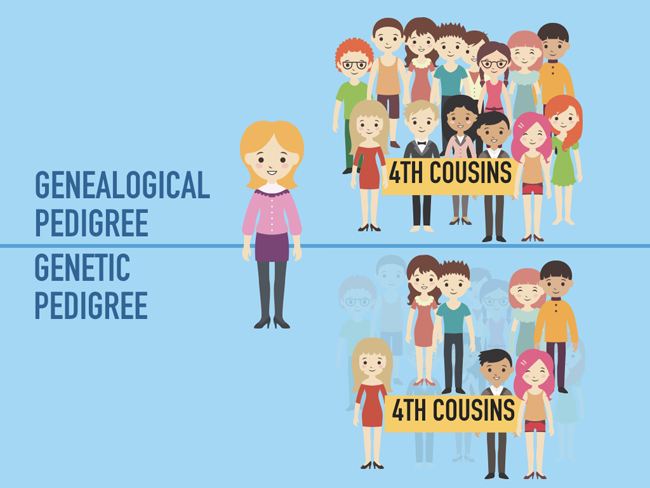 Genetic vs Genealogcial Cousins
