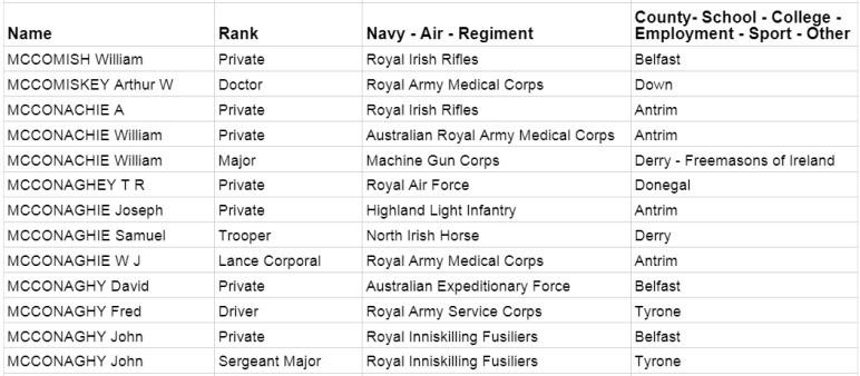Trace Irish ancestors in veteran list