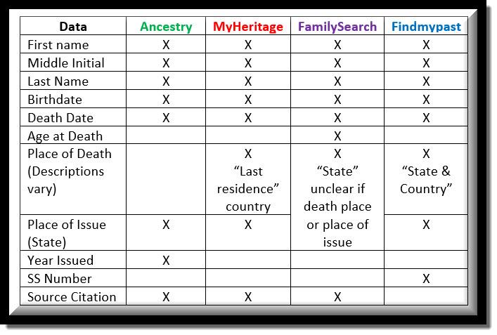 SSDI Search Comparison