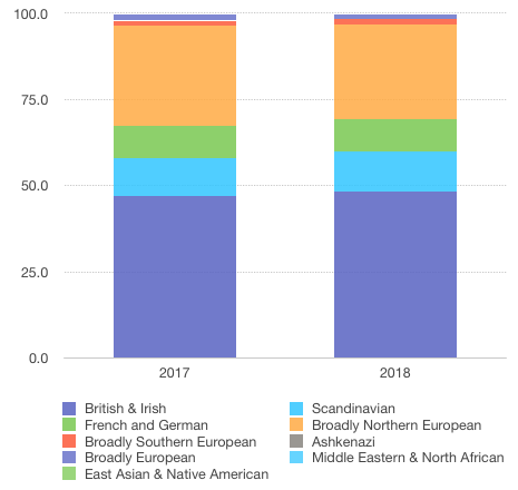23andMe chart ethnicity updates